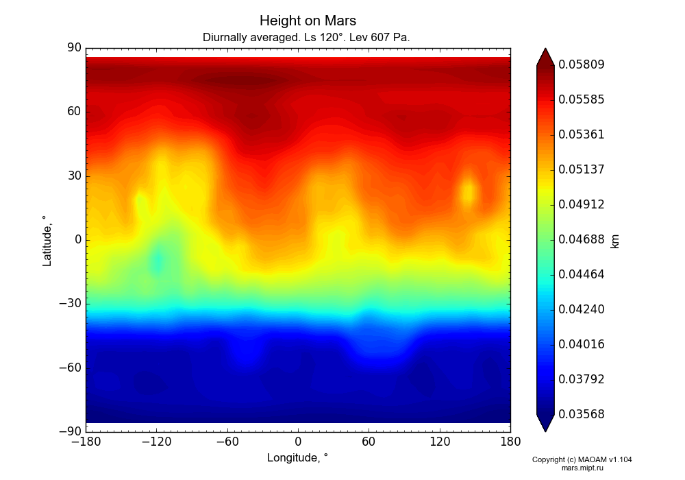 Height on Mars dependence from Longitude -180-180° and Latitude -90-90° in Equirectangular (default) projection with Diurnally averaged, Ls 120°, Lev 607 Pa. In version 1.104: Water cycle for annual dust, CO2 cycle, dust bimodal distribution and GW.