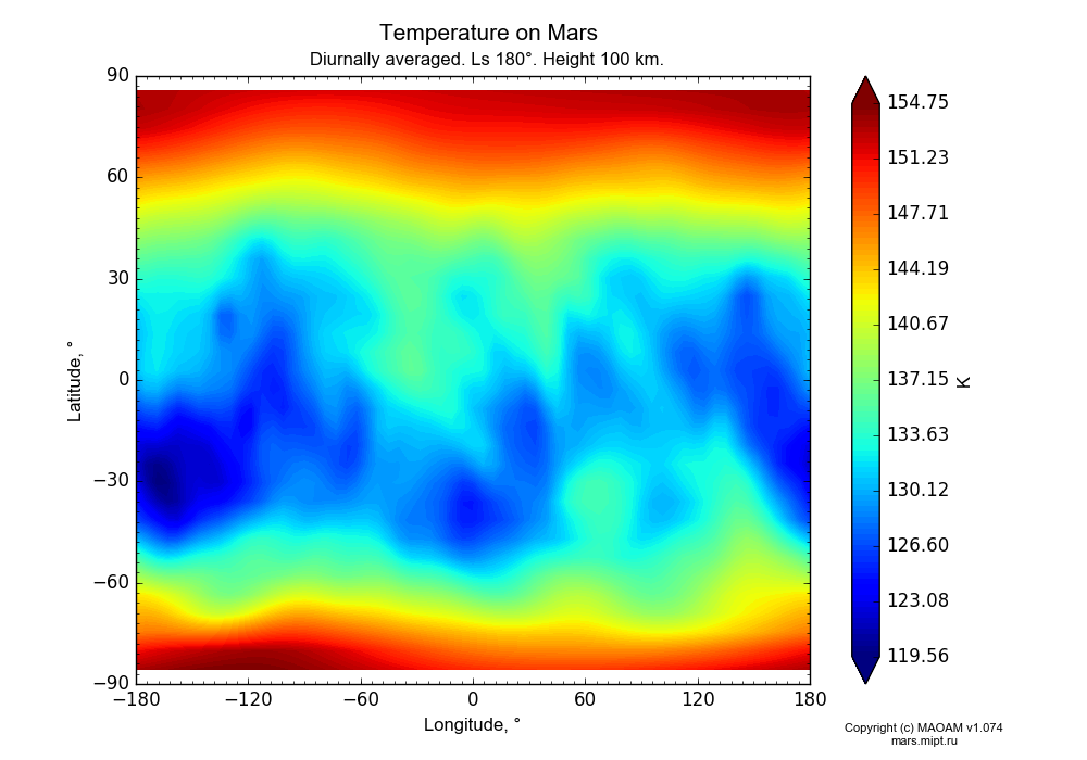 Temperature on Mars dependence from Longitude -180-180° and Latitude -90-90° in Equirectangular (default) projection with Diurnally averaged, Ls 180°, Height 100 km. In version 1.074: Water cycle, CO2 cycle, dust bimodal distribution and GW.