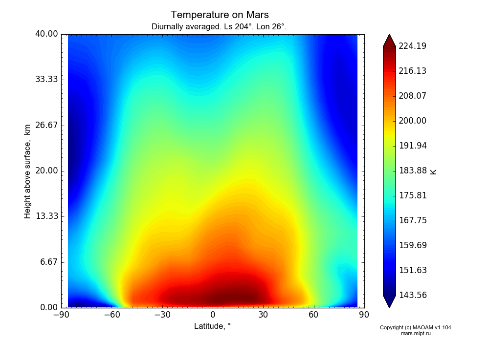 Temperature on Mars dependence from Latitude -90-90° and Height above surface 0-40 km in Equirectangular (default) projection with Diurnally averaged, Ls 204°, Lon 26°. In version 1.104: Water cycle for annual dust, CO2 cycle, dust bimodal distribution and GW.
