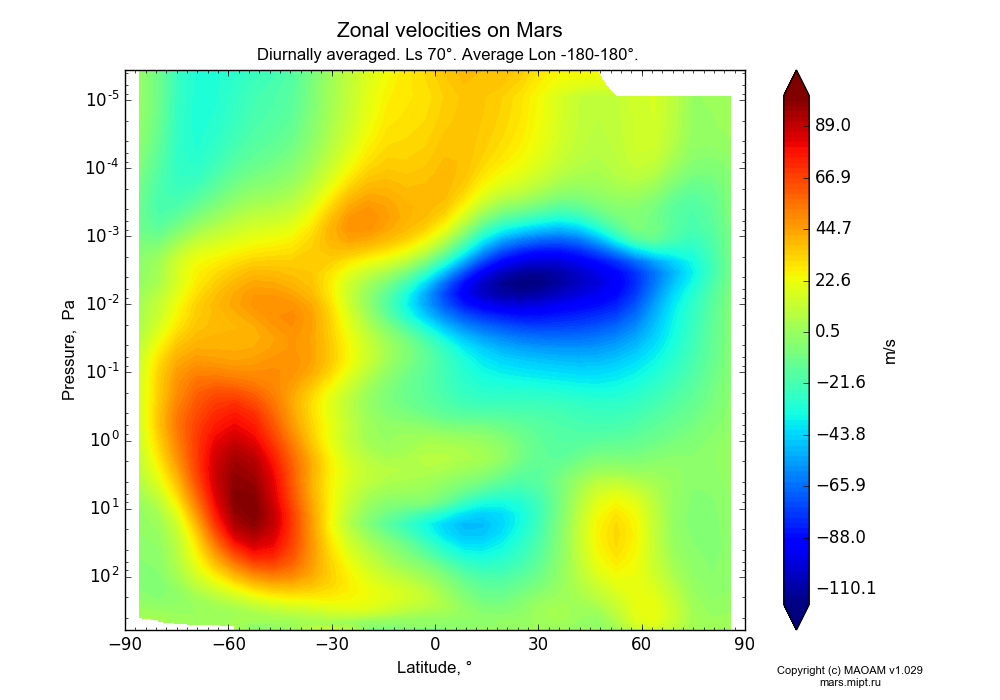 Zonal velocities on Mars dependence from Latitude -90-90° and Pressure 0.0000036-607 Pa in Equirectangular (default) projection with Diurnally averaged, Ls 70°, Average Lon -180-180°. In version 1.029: Extended height and CO2 cycle with weak solar acivity.