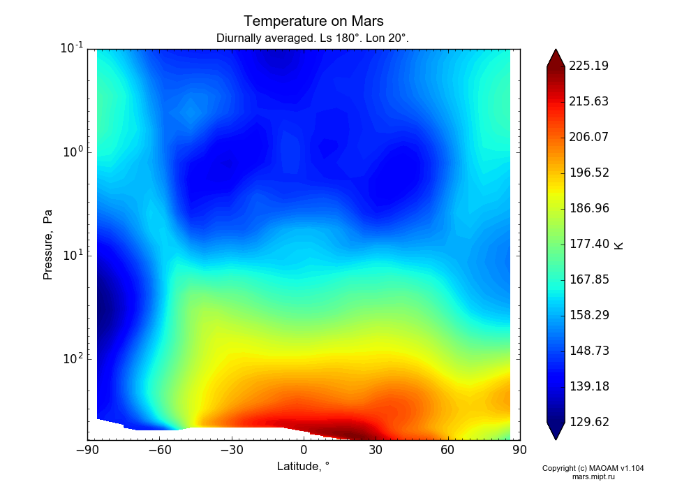 Temperature on Mars dependence from Latitude -90-90° and Pressure 0.1-607 Pa in Equirectangular (default) projection with Diurnally averaged, Ls 180°, Lon 20°. In version 1.104: Water cycle for annual dust, CO2 cycle, dust bimodal distribution and GW.