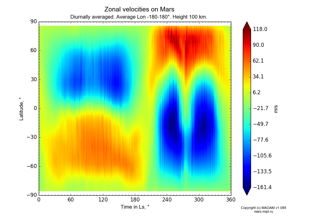 Zonal velocities on Mars dependence from Time in Ls 0-360° and Latitude -90-90° in Equirectangular (default) projection with Diurnally averaged, Average Lon -180-180°, Height 100 km. In version 1.089: Water cycle WITH molecular diffusion, CO2 cycle, dust bimodal distribution and GW.