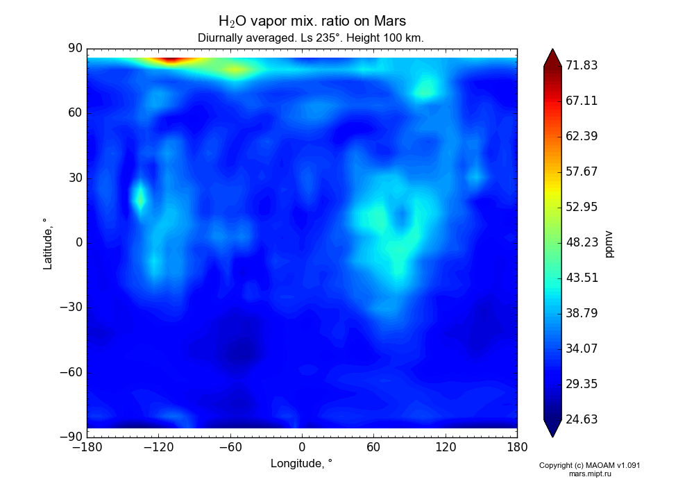 Water vapor mix. ratio on Mars dependence from Longitude -180-180° and Latitude -90-90° in Equirectangular (default) projection with Diurnally averaged, Ls 235°, Height 100 km. In version 1.091: Water cycle without molecular diffusion, CO2 cycle, dust bimodal distribution and GW.