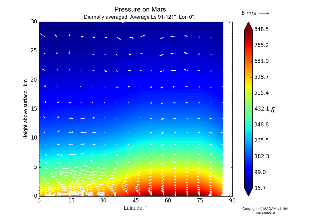 Pressure on Mars dependence from Latitude 0-90° and Height above surface 0-30 km in Equirectangular (default) projection with Diurnally averaged, Average Ls 91-121°, Lon 0°. In version 1.104: Water cycle for annual dust, CO2 cycle, dust bimodal distribution and GW.