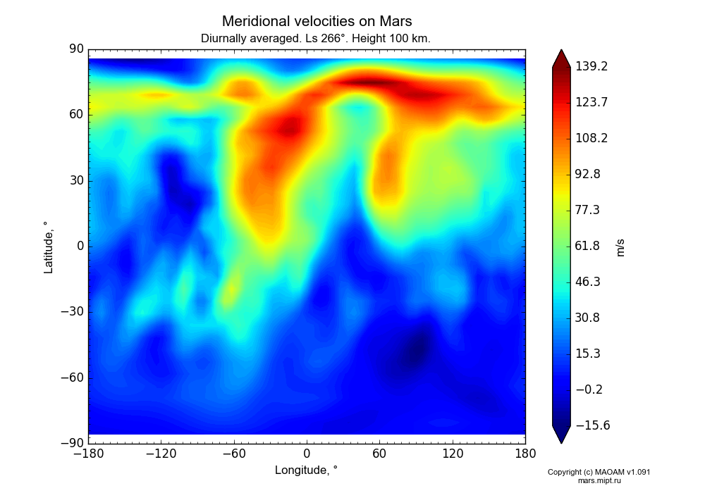 Meridional velocities on Mars dependence from Longitude -180-180° and Latitude -90-90° in Equirectangular (default) projection with Diurnally averaged, Ls 266°, Height 100 km. In version 1.091: Water cycle without molecular diffusion, CO2 cycle, dust bimodal distribution and GW.