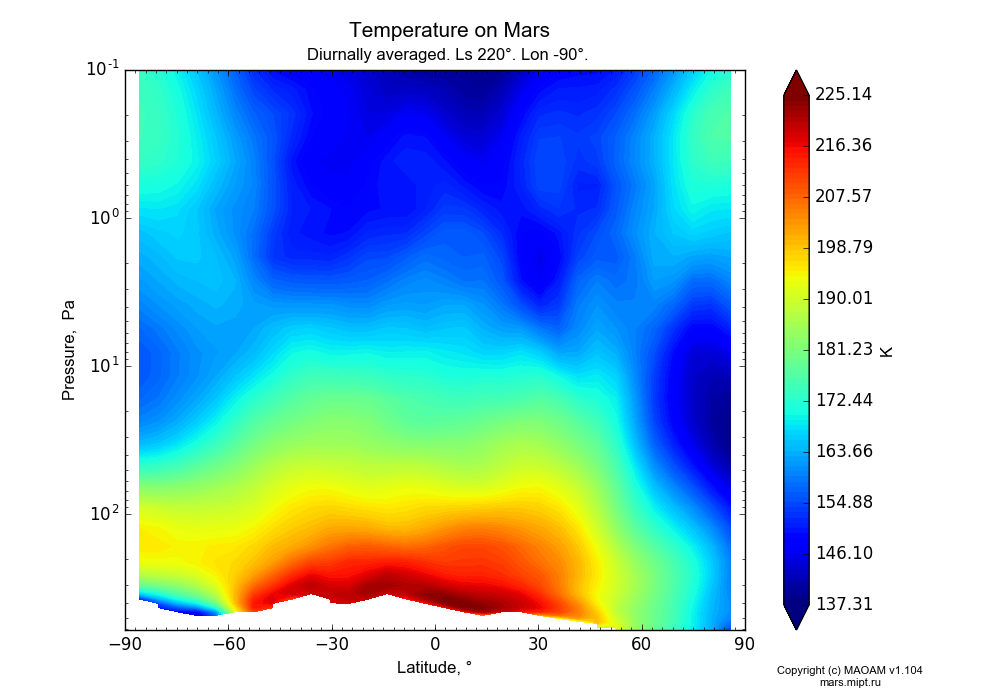 Temperature on Mars dependence from Latitude -90-90° and Pressure 0.1-607 Pa in Equirectangular (default) projection with Diurnally averaged, Ls 220°, Lon -90°. In version 1.104: Water cycle for annual dust, CO2 cycle, dust bimodal distribution and GW.