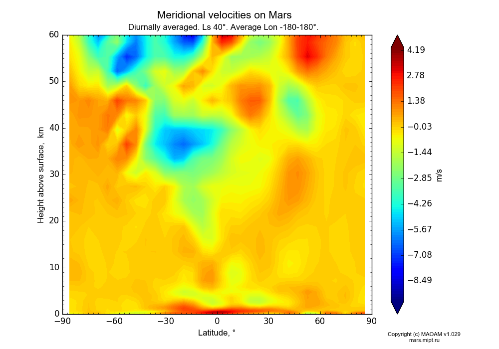 Meridional velocities on Mars dependence from Latitude -90-90° and Height above surface 0-60 km in Equirectangular (default) projection with Diurnally averaged, Ls 40°, Average Lon -180-180°. In version 1.029: Extended height and CO2 cycle with weak solar acivity.