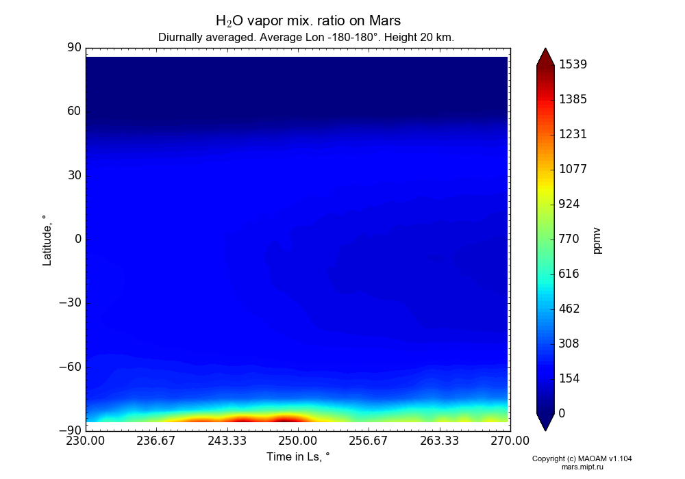 Water vapor mix. ratio on Mars dependence from Time in Ls 230-270° and Latitude -90-90° in Equirectangular (default) projection with Diurnally averaged, Average Lon -180-180°, Height 20 km. In version 1.104: Water cycle for annual dust, CO2 cycle, dust bimodal distribution and GW.
