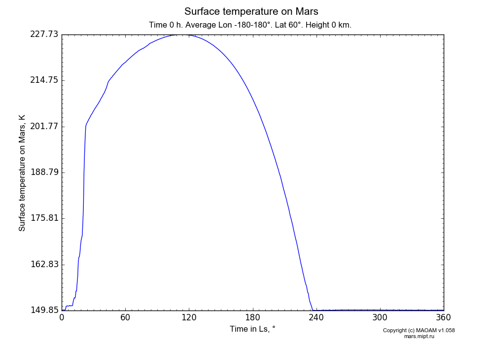 Surface temperature on Mars dependence from Time in Ls 0-360° in Equirectangular (default) projection with Time 0 h, Average Lon -180-180°, Lat 60°, Height 0 km. In version 1.058: Limited height with water cycle, weak diffusion and dust bimodal distribution.