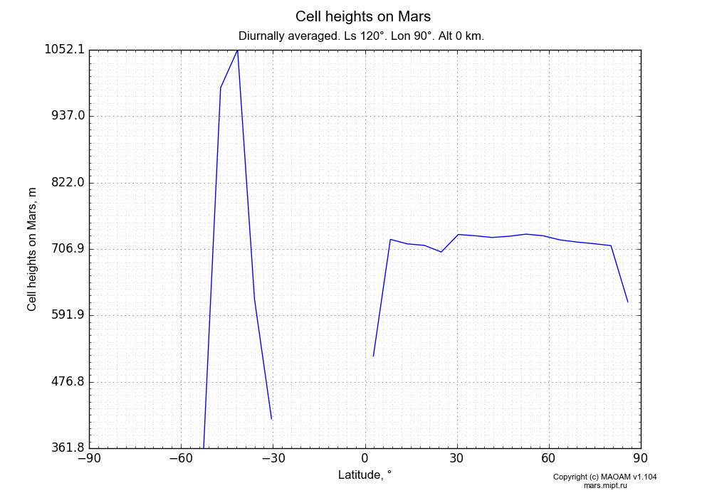 Cell heights on Mars dependence from Latitude -90-90° in Equirectangular (default) projection with Diurnally averaged, Ls 120°, Lon 90°, Alt 0 km. In version 1.104: Water cycle for annual dust, CO2 cycle, dust bimodal distribution and GW.
