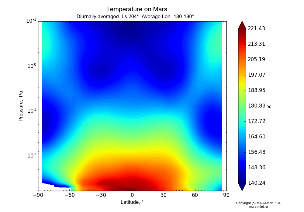 Temperature on Mars dependence from Latitude -90-90° and Pressure 0.1-607 Pa in Equirectangular (default) projection with Diurnally averaged, Ls 204°, Average Lon -180-180°. In version 1.104: Water cycle for annual dust, CO2 cycle, dust bimodal distribution and GW.