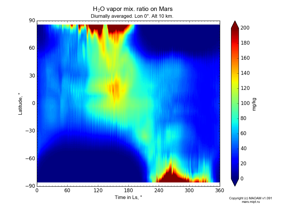 Water vapor mix. ratio on Mars dependence from Time in Ls 0-360° and Latitude -90-90° in Equirectangular (default) projection with Diurnally averaged, Lon 0°, Alt 10 km. In version 1.091: Water cycle without molecular diffusion, CO2 cycle, dust bimodal distribution and GW.