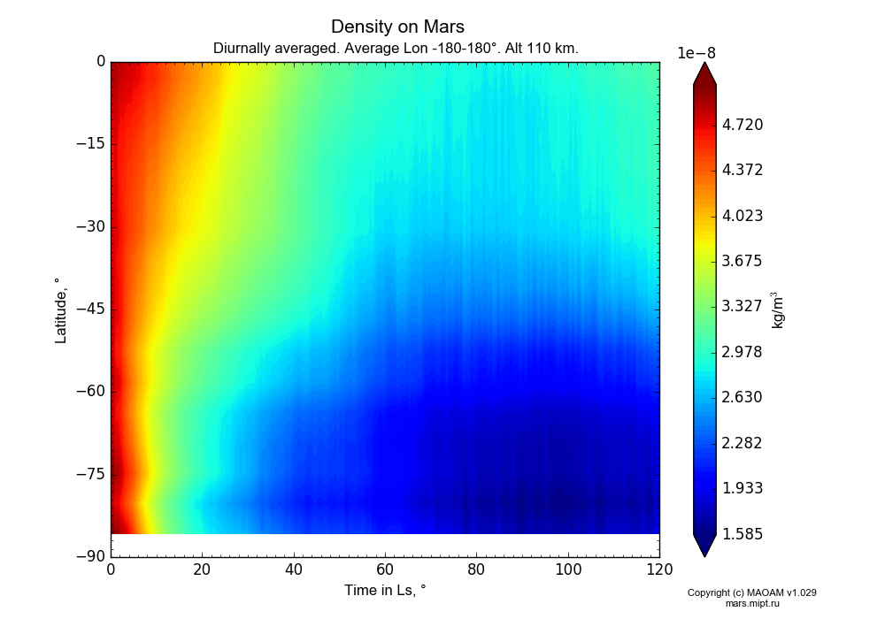 Density on Mars dependence from Time in Ls 0-120° and Latitude -90-0° in Equirectangular (default) projection with Diurnally averaged, Average Lon -180-180°, Alt 110 km. In version 1.029: Extended height and CO2 cycle with weak solar acivity.