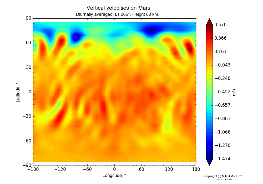 Vertical velocities on Mars dependence from Longitude -180-180° and Latitude -90-90° in Equirectangular (default) projection with Diurnally averaged, Ls 266°, Height 80 km. In version 1.091: Water cycle without molecular diffusion, CO2 cycle, dust bimodal distribution and GW.
