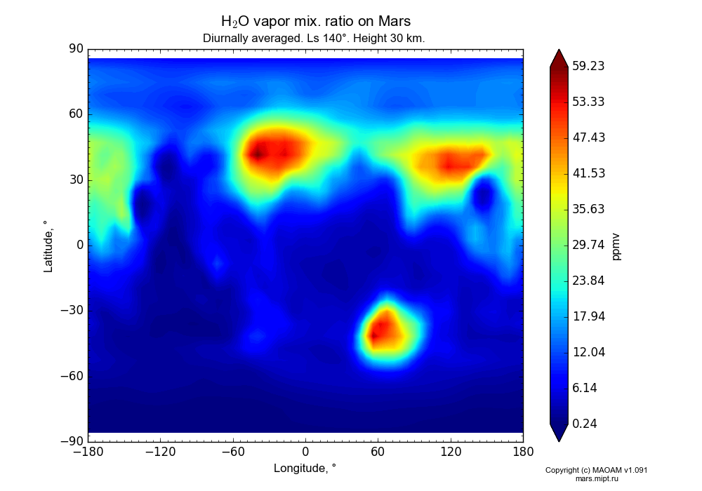 Water vapor mix. ratio on Mars dependence from Longitude -180-180° and Latitude -90-90° in Equirectangular (default) projection with Diurnally averaged, Ls 140°, Height 30 km. In version 1.091: Water cycle without molecular diffusion, CO2 cycle, dust bimodal distribution and GW.