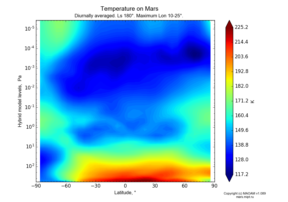 Temperature on Mars dependence from Latitude -90-90° and Hybrid model levels 0.0000036-607 Pa in Equirectangular (default) projection with Diurnally averaged, Ls 180°, Maximum Lon 10-25°. In version 1.089: Water cycle WITH molecular diffusion, CO2 cycle, dust bimodal distribution and GW.