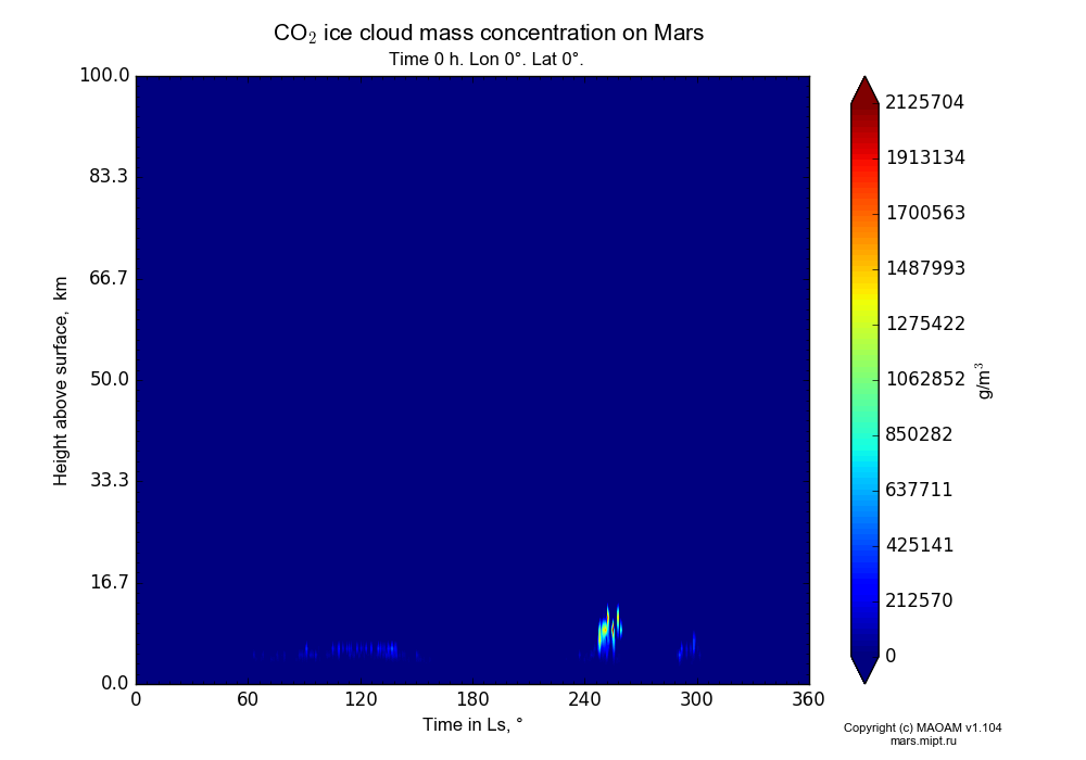 CO2 ice cloud mass concentration on Mars dependence from Time in Ls 0-360° and Height above surface 0-100 km in Equirectangular (default) projection with Time 0 h, Lon 0°, Lat 0°. In version 1.104: Water cycle for annual dust, CO2 cycle, dust bimodal distribution and GW.
