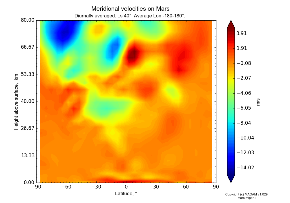 Meridional velocities on Mars dependence from Latitude -90-90° and Height above surface 0-80 km in Equirectangular (default) projection with Diurnally averaged, Ls 40°, Average Lon -180-180°. In version 1.029: Extended height and CO2 cycle with weak solar acivity.