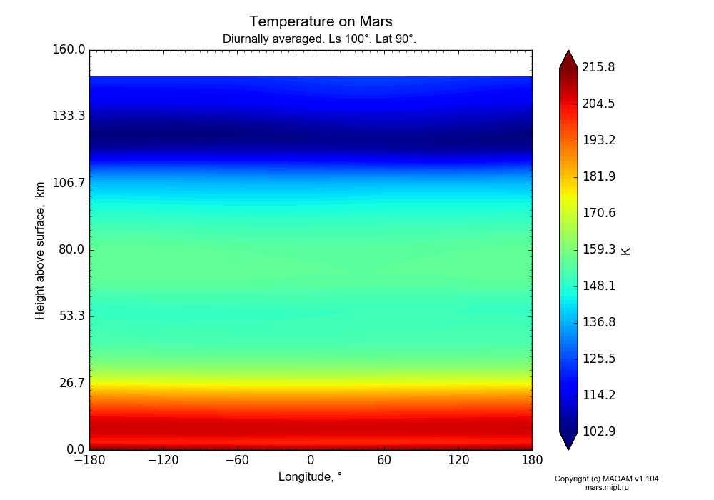 Temperature on Mars dependence from Longitude -180-180° and Height above surface 0-160 km in Equirectangular (default) projection with Diurnally averaged, Ls 100°, Lat 90°. In version 1.104: Water cycle for annual dust, CO2 cycle, dust bimodal distribution and GW.