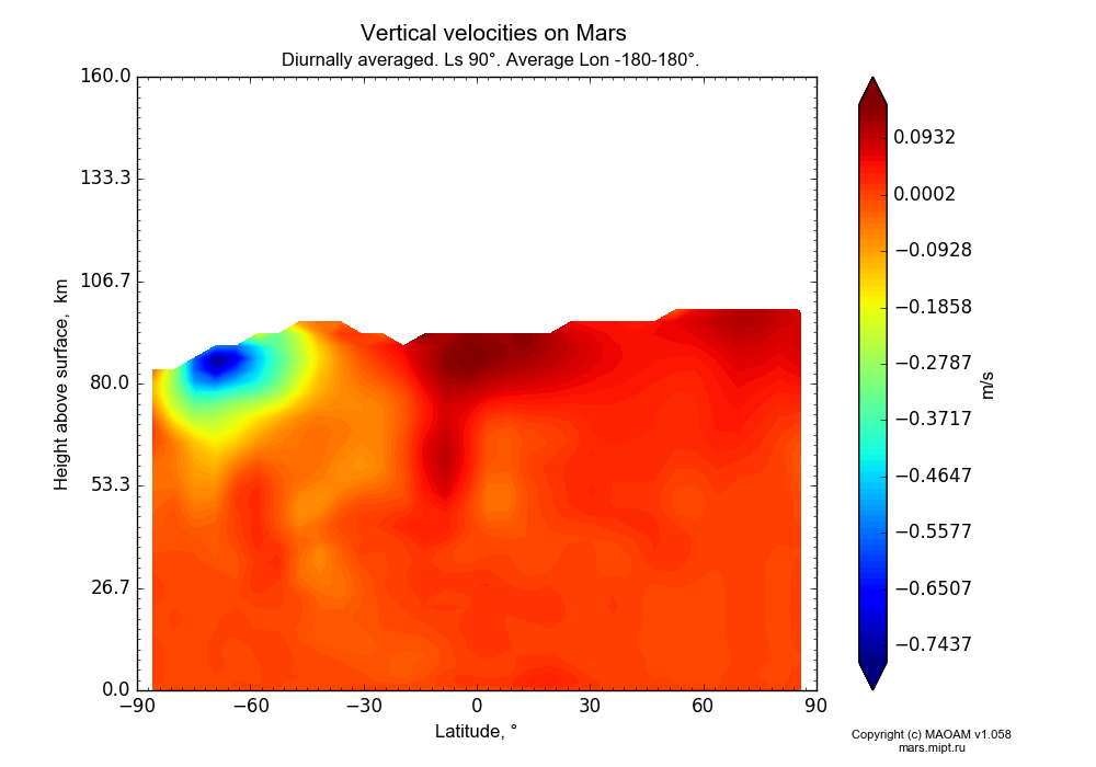 Vertical velocities on Mars dependence from Latitude -90-90° and Height above surface 0-160 km in Equirectangular (default) projection with Diurnally averaged, Ls 90°, Average Lon -180-180°. In version 1.058: Limited height with water cycle, weak diffusion and dust bimodal distribution.