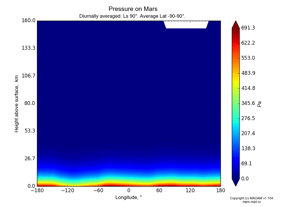 Pressure on Mars dependence from Longitude -180-180° and Height above surface 0-160 km in Equirectangular (default) projection with Diurnally averaged, Ls 90°, Average Lat -90-90°. In version 1.104: Water cycle for annual dust, CO2 cycle, dust bimodal distribution and GW.