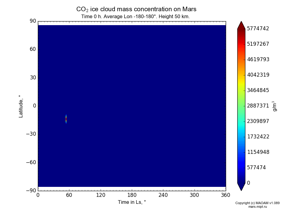 CO2 ice cloud mass concentration on Mars dependence from Time in Ls 0-360° and Latitude -90-90° in Equirectangular (default) projection with Time 0 h, Average Lon -180-180°, Height 50 km. In version 1.089: Water cycle WITH molecular diffusion, CO2 cycle, dust bimodal distribution and GW.