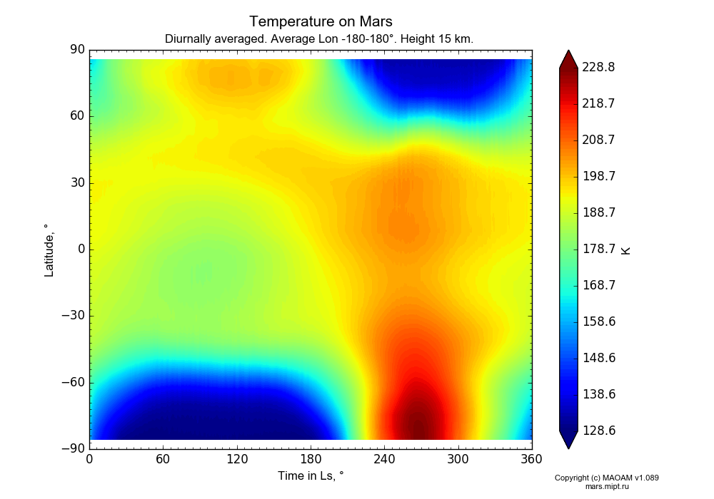 Temperature on Mars dependence from Time in Ls 0-360° and Latitude -90-90° in Equirectangular (default) projection with Diurnally averaged, Average Lon -180-180°, Height 15 km. In version 1.089: Water cycle WITH molecular diffusion, CO2 cycle, dust bimodal distribution and GW.