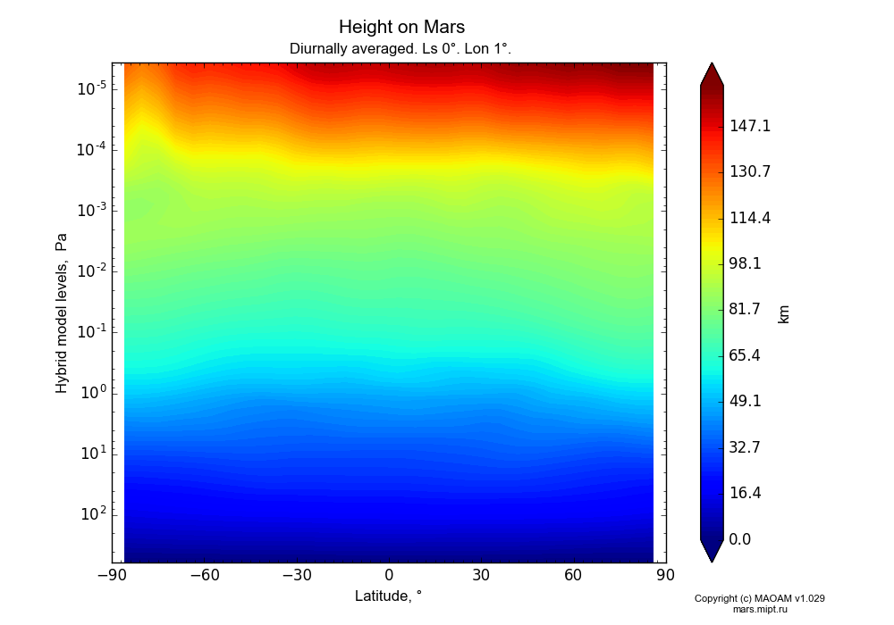 Height on Mars dependence from Latitude -90-90° and Hybrid model levels 0.0000036-607 Pa in Equirectangular (default) projection with Diurnally averaged, Ls 0°, Lon 1°. In version 1.029: Extended height and CO2 cycle with weak solar acivity.