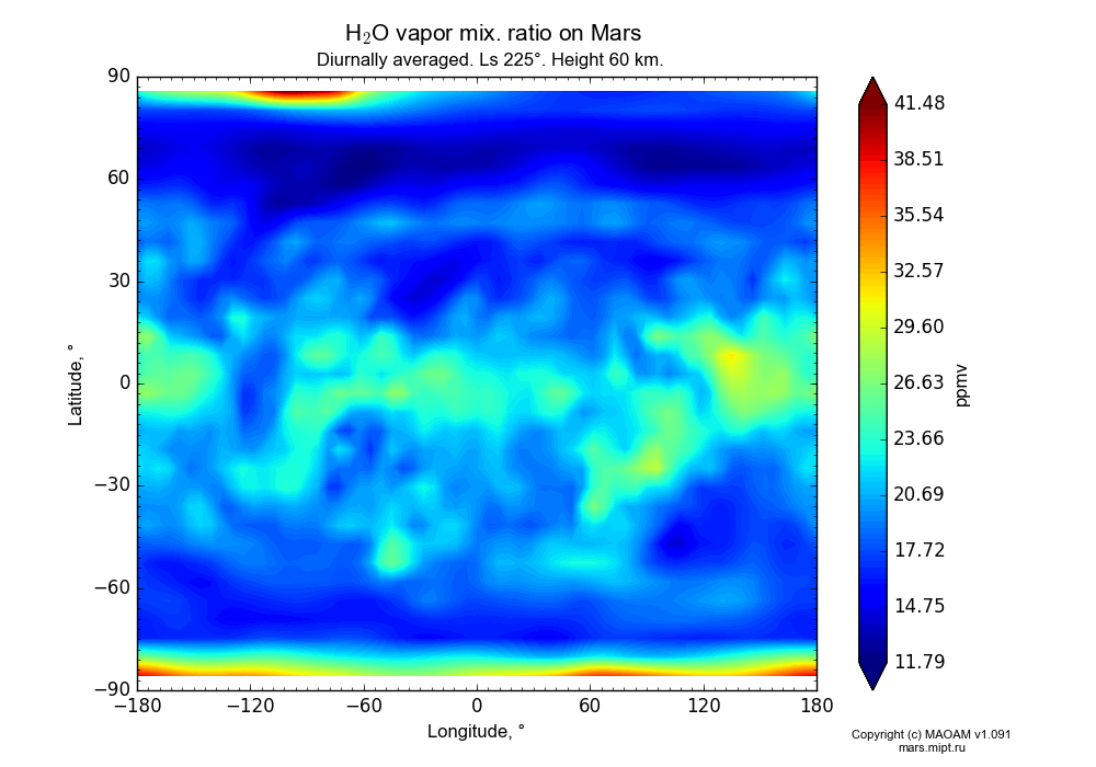 Water vapor mix. ratio on Mars dependence from Longitude -180-180° and Latitude -90-90° in Equirectangular (default) projection with Diurnally averaged, Ls 225°, Height 60 km. In version 1.091: Water cycle without molecular diffusion, CO2 cycle, dust bimodal distribution and GW.