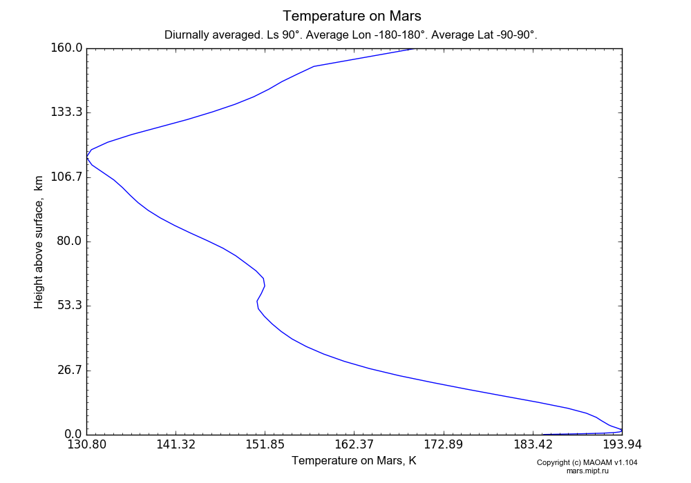 Temperature on Mars dependence from Height above surface 0-160 km in Equirectangular (default) projection with Diurnally averaged, Ls 90°, Average Lon -180-180°, Average Lat -90-90°. In version 1.104: Water cycle for annual dust, CO2 cycle, dust bimodal distribution and GW.