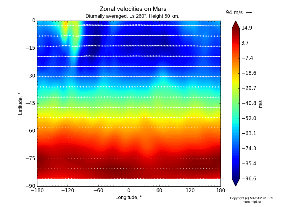 Zonal velocities on Mars dependence from Longitude -180-180° and Latitude -90-0° in Equirectangular (default) projection with Diurnally averaged, Ls 260°, Height 50 km. In version 1.089: Water cycle WITH molecular diffusion, CO2 cycle, dust bimodal distribution and GW.