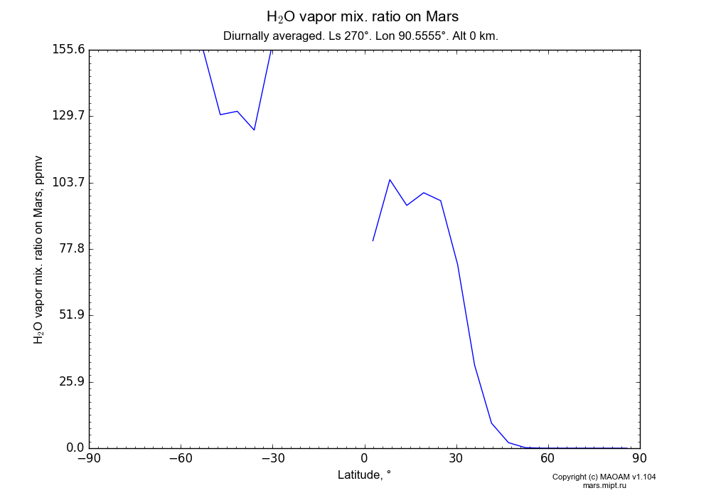 Water vapor mix. ratio on Mars dependence from Latitude -90-90° in Equirectangular (default) projection with Diurnally averaged, Ls 270°, Lon 90.5555°, Alt 0 km. In version 1.104: Water cycle for annual dust, CO2 cycle, dust bimodal distribution and GW.