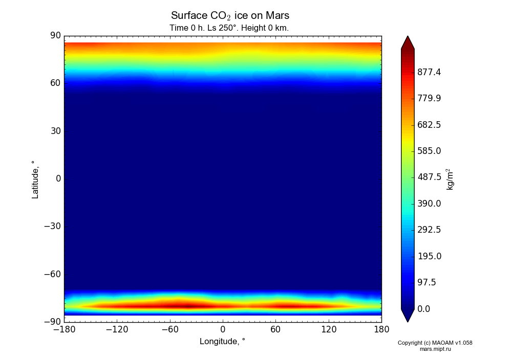 Surface CO2 ice on Mars dependence from Longitude -180-180° and Latitude -90-90° in Equirectangular (default) projection with Time 0 h, Ls 250°, Height 0 km. In version 1.058: Limited height with water cycle, weak diffusion and dust bimodal distribution.