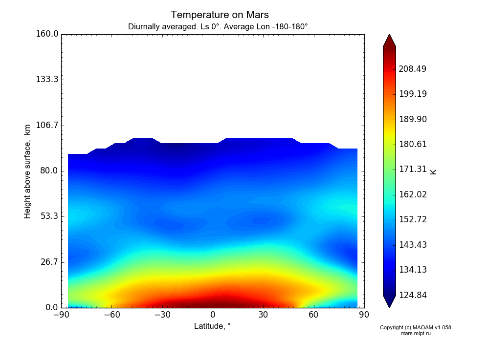 Temperature on Mars dependence from Latitude -90-90° and Height above surface 0-160 km in Equirectangular (default) projection with Diurnally averaged, Ls 0°, Average Lon -180-180°. In version 1.058: Limited height with water cycle, weak diffusion and dust bimodal distribution.