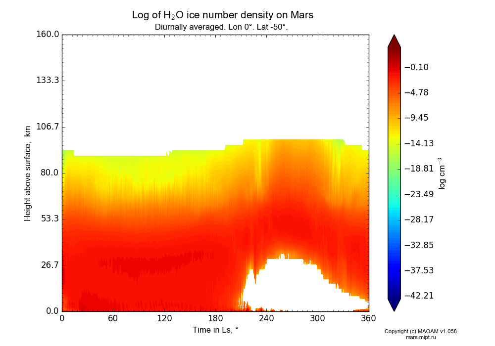 Water ice number density on Mars dependence from Time in Ls 0-360° and Height above surface 0-160 km in Equirectangular (default) projection with Diurnally averaged, Lon 0°, Lat -50°. In version 1.058: Limited height with water cycle, weak diffusion and dust bimodal distribution.