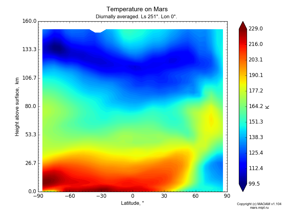 Temperature on Mars dependence from Latitude -90-90° and Height above surface 0-160 km in Equirectangular (default) projection with Diurnally averaged, Ls 251°, Lon 0°. In version 1.104: Water cycle for annual dust, CO2 cycle, dust bimodal distribution and GW.