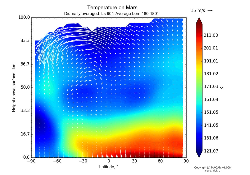 Temperature on Mars dependence from Latitude -90-90° and Height above surface 0-100 km in Equirectangular (default) projection with Diurnally averaged, Ls 90°, Average Lon -180-180°. In version 1.058: Limited height with water cycle, weak diffusion and dust bimodal distribution.