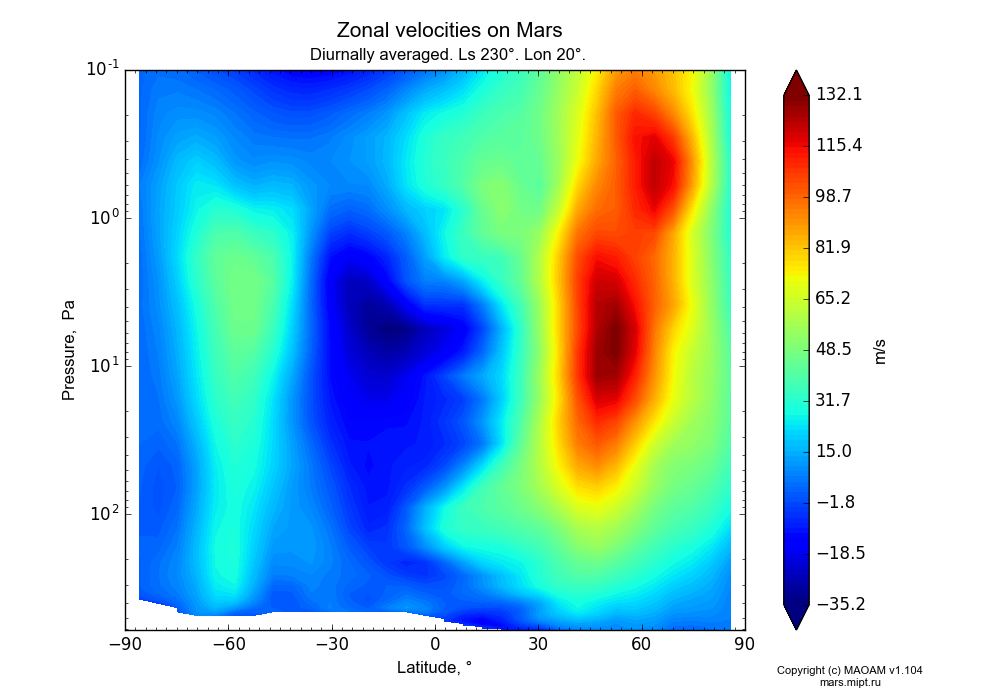 Zonal velocities on Mars dependence from Latitude -90-90° and Pressure 0.1-607 Pa in Equirectangular (default) projection with Diurnally averaged, Ls 230°, Lon 20°. In version 1.104: Water cycle for annual dust, CO2 cycle, dust bimodal distribution and GW.