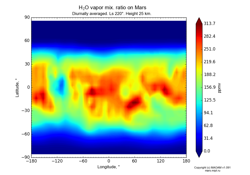 Water vapor mix. ratio on Mars dependence from Longitude -180-180° and Latitude -90-90° in Equirectangular (default) projection with Diurnally averaged, Ls 220°, Height 25 km. In version 1.091: Water cycle without molecular diffusion, CO2 cycle, dust bimodal distribution and GW.
