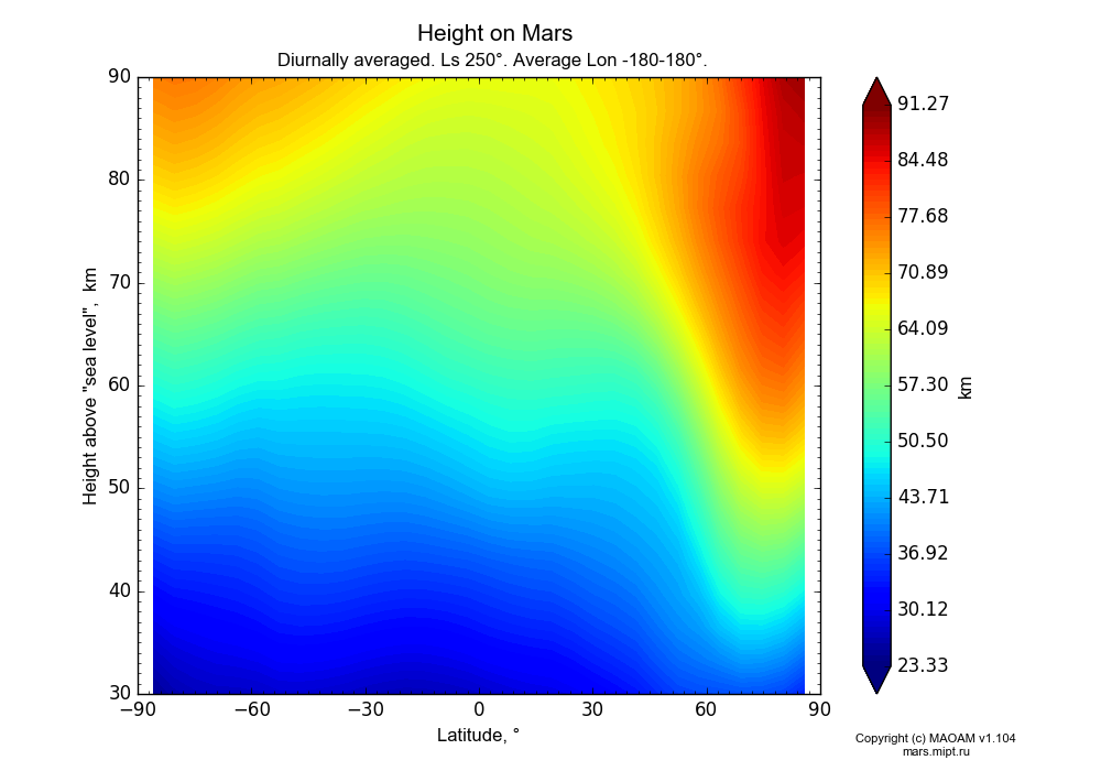 Height on Mars dependence from Latitude -90-90° and Height above