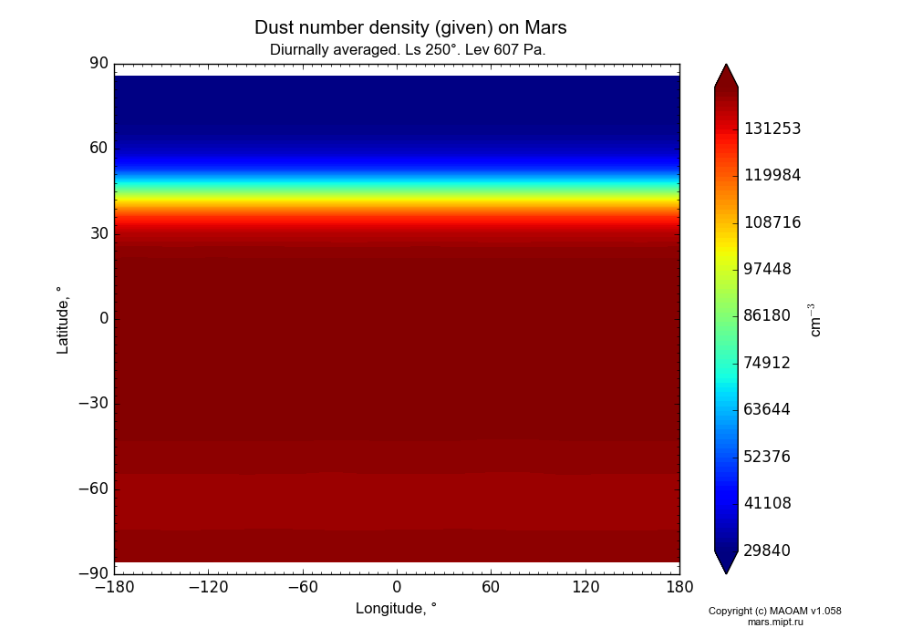 Dust number density (given) on Mars dependence from Longitude -180-180° and Latitude -90-90° in Equirectangular (default) projection with Diurnally averaged, Ls 250°, Lev 607 Pa. In version 1.058: Limited height with water cycle, weak diffusion and dust bimodal distribution.