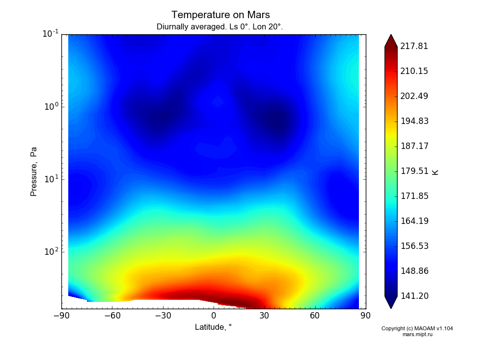 Temperature on Mars dependence from Latitude -90-90° and Pressure 0.1-607 Pa in Equirectangular (default) projection with Diurnally averaged, Ls 0°, Lon 20°. In version 1.104: Water cycle for annual dust, CO2 cycle, dust bimodal distribution and GW.