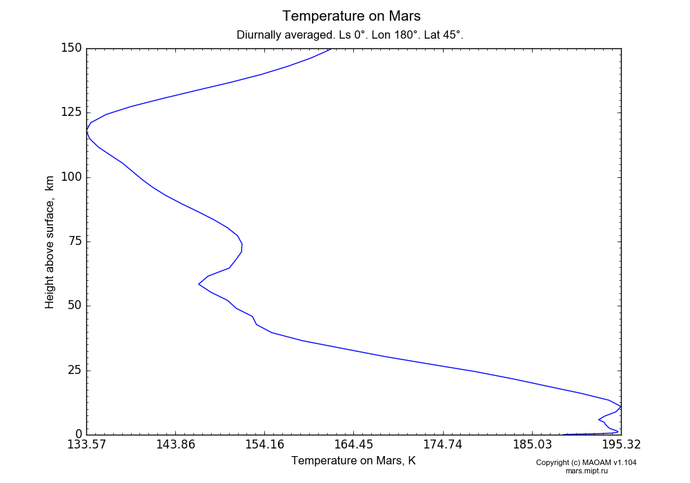 Temperature on Mars dependence from Height above surface 0-150 km in Equirectangular (default) projection with Diurnally averaged, Ls 0°, Lon 180°, Lat 45°. In version 1.104: Water cycle for annual dust, CO2 cycle, dust bimodal distribution and GW.