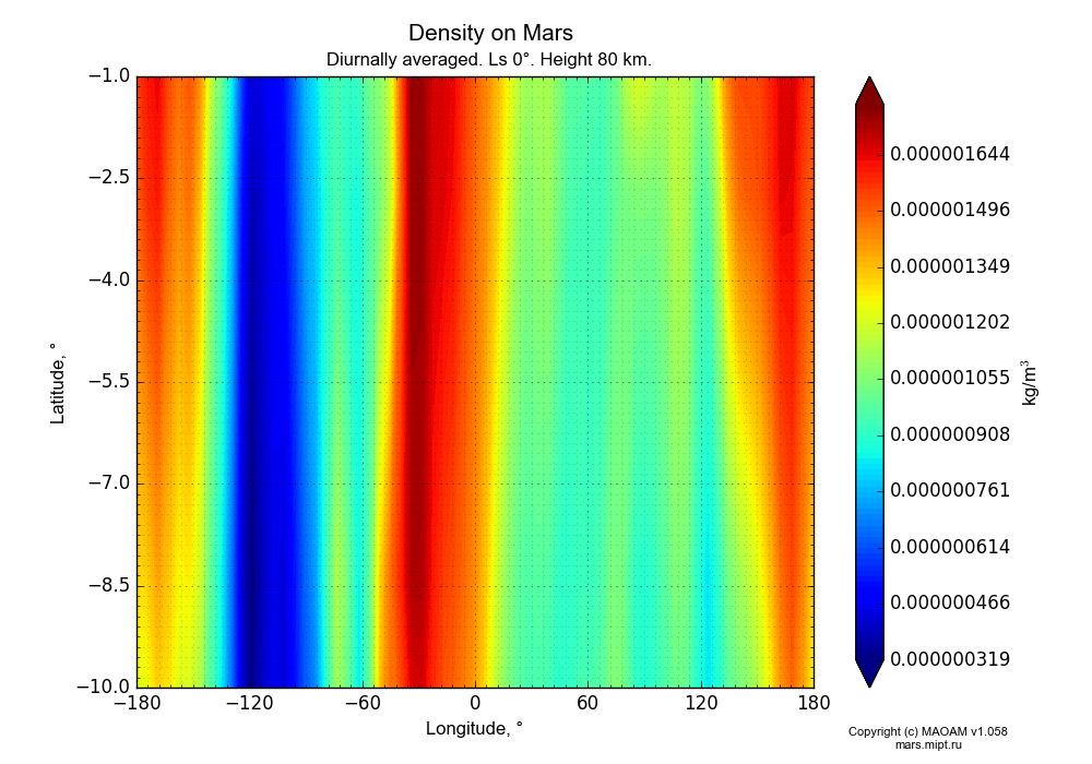 Density on Mars dependence from Longitude -180-180° and Latitude -10--1° in Equirectangular (default) projection with Diurnally averaged, Ls 0°, Height 80 km. In version 1.058: Limited height with water cycle, weak diffusion and dust bimodal distribution.