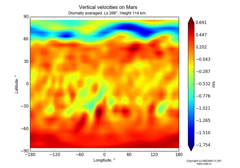 Vertical velocities on Mars dependence from Longitude -180-180° and Latitude -90-90° in Equirectangular (default) projection with Diurnally averaged, Ls 266°, Height 114 km. In version 1.091: Water cycle without molecular diffusion, CO2 cycle, dust bimodal distribution and GW.
