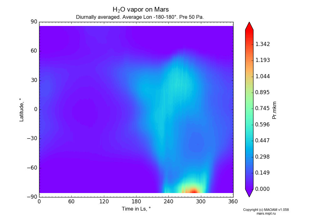 Water vapor on Mars dependence from Time in Ls 0-360° and Latitude -90-90° in Equirectangular (default) projection with Diurnally averaged, Average Lon -180-180°, Pre 50 Pa. In version 1.058: Limited height with water cycle, weak diffusion and dust bimodal distribution.