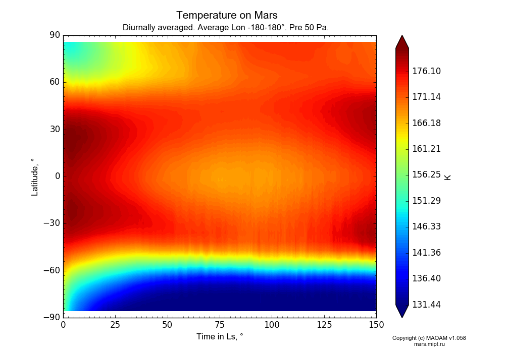 Temperature on Mars dependence from Time in Ls 0-150° and Latitude -90-90° in Equirectangular (default) projection with Diurnally averaged, Average Lon -180-180°, Pre 50 Pa. In version 1.058: Limited height with water cycle, weak diffusion and dust bimodal distribution.
