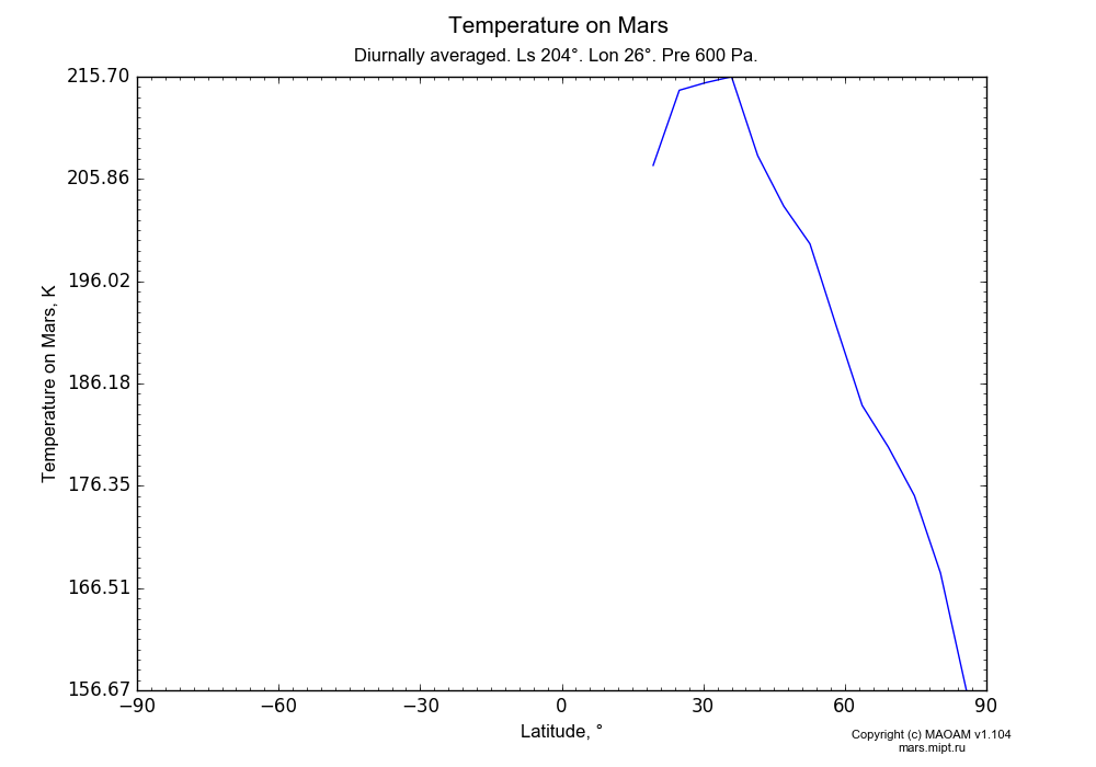 Temperature on Mars dependence from Latitude -90-90° in Equirectangular (default) projection with Diurnally averaged, Ls 204°, Lon 26°, Pre 600 Pa. In version 1.104: Water cycle for annual dust, CO2 cycle, dust bimodal distribution and GW.