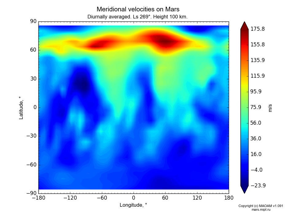 Meridional velocities on Mars dependence from Longitude -180-180° and Latitude -90-90° in Equirectangular (default) projection with Diurnally averaged, Ls 269°, Height 100 km. In version 1.091: Water cycle without molecular diffusion, CO2 cycle, dust bimodal distribution and GW.