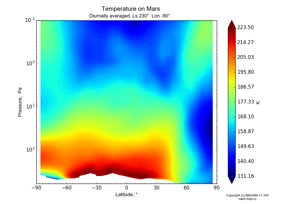 Temperature on Mars dependence from Latitude -90-90° and Pressure 0.1-607 Pa in Equirectangular (default) projection with Diurnally averaged, Ls 230°, Lon -90°. In version 1.104: Water cycle for annual dust, CO2 cycle, dust bimodal distribution and GW.